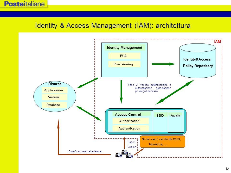Identity & Access Management (IAM): architettura