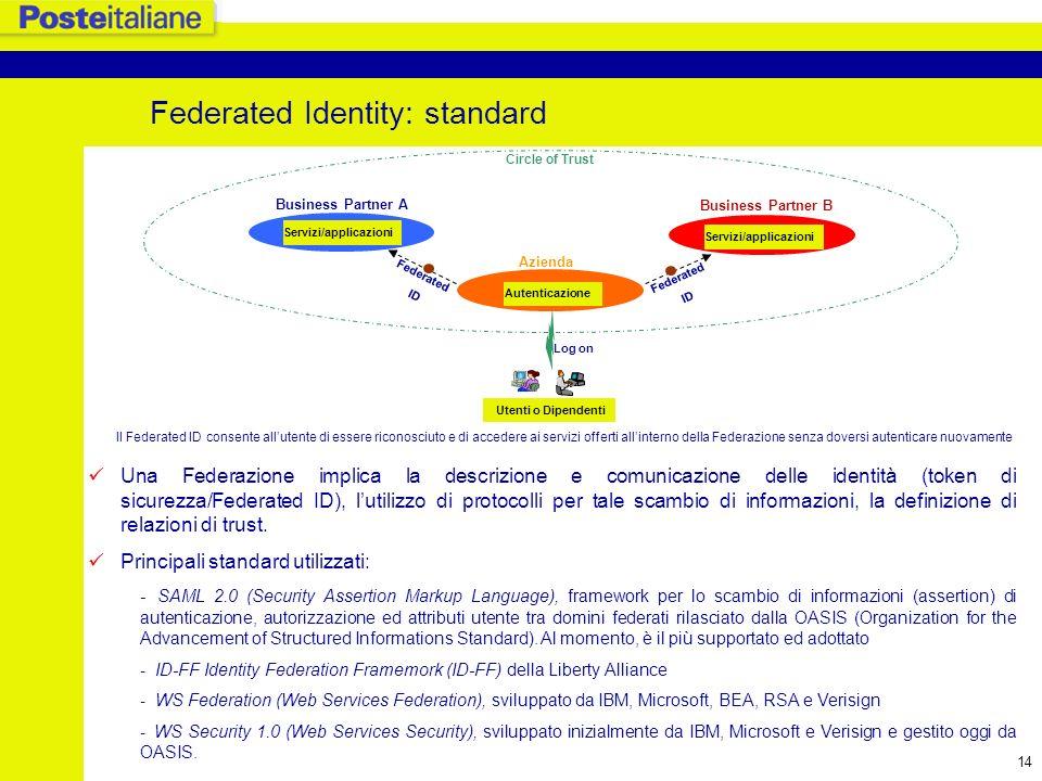 Federated Identity: standard