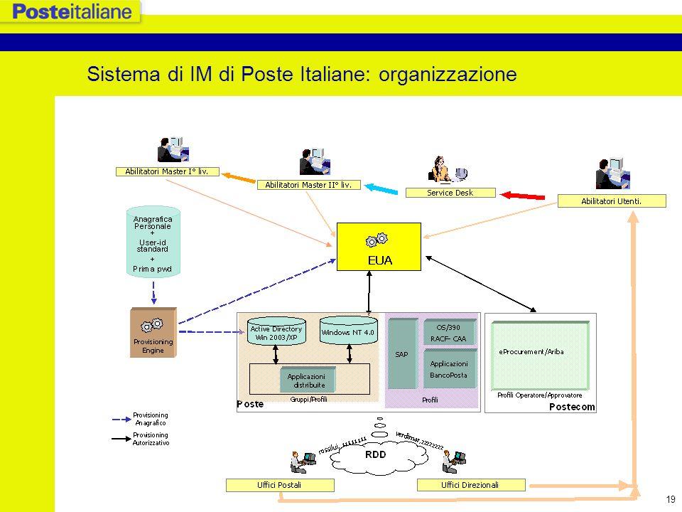 Sistema di IM di Poste Italiane: organizzazione
