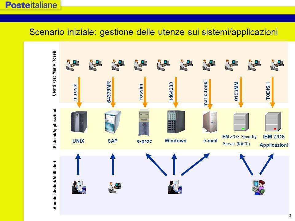 Scenario iniziale: gestione delle utenze sui sistemi/applicazioni