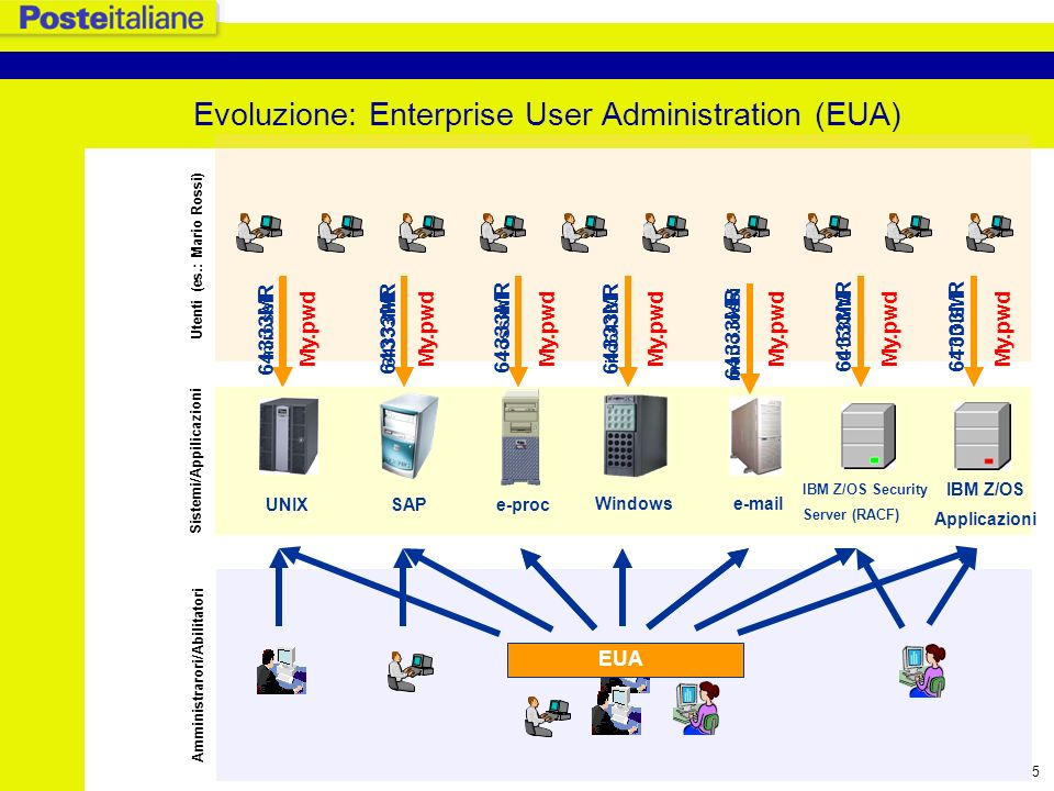 Evoluzione: Enterprise User Administration (EUA)