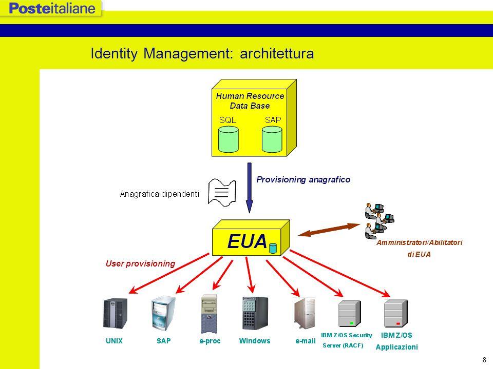 Identity Management: architettura