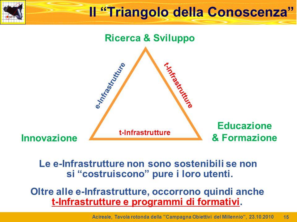 Il Triangolo della Conoscenza