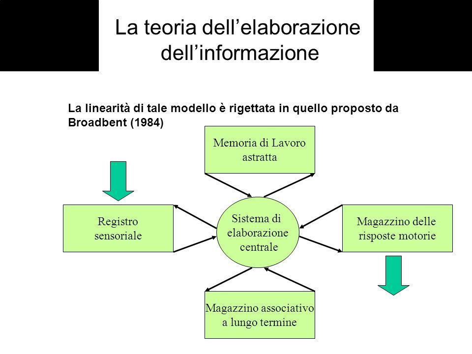 La teoria dell'elaborazione dell'informazione