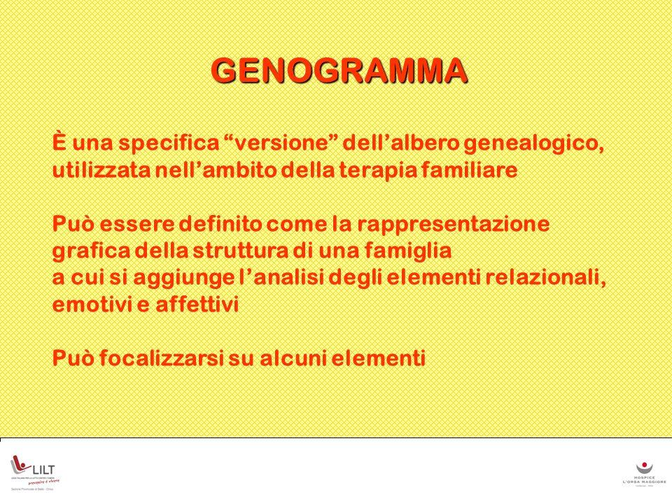 GENOGRAMMA È una specifica versione dell'albero genealogico,