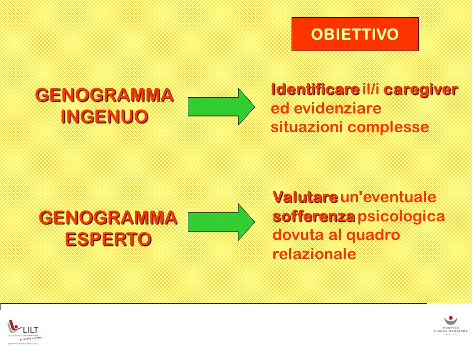 GENOGRAMMA INGENUO GENOGRAMMA ESPERTO OBIETTIVO