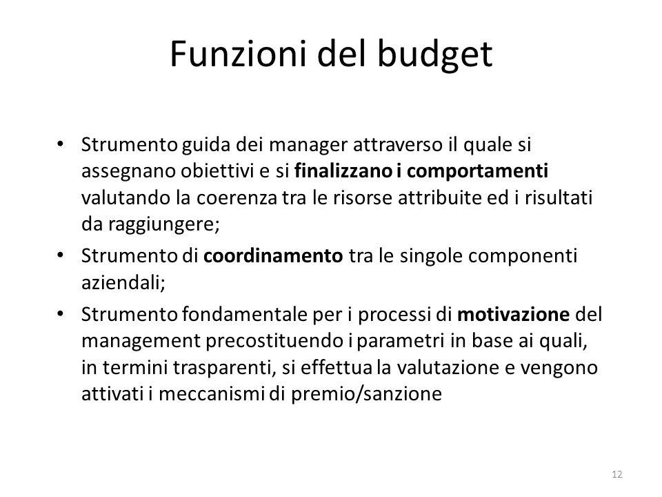 Funzioni del budget