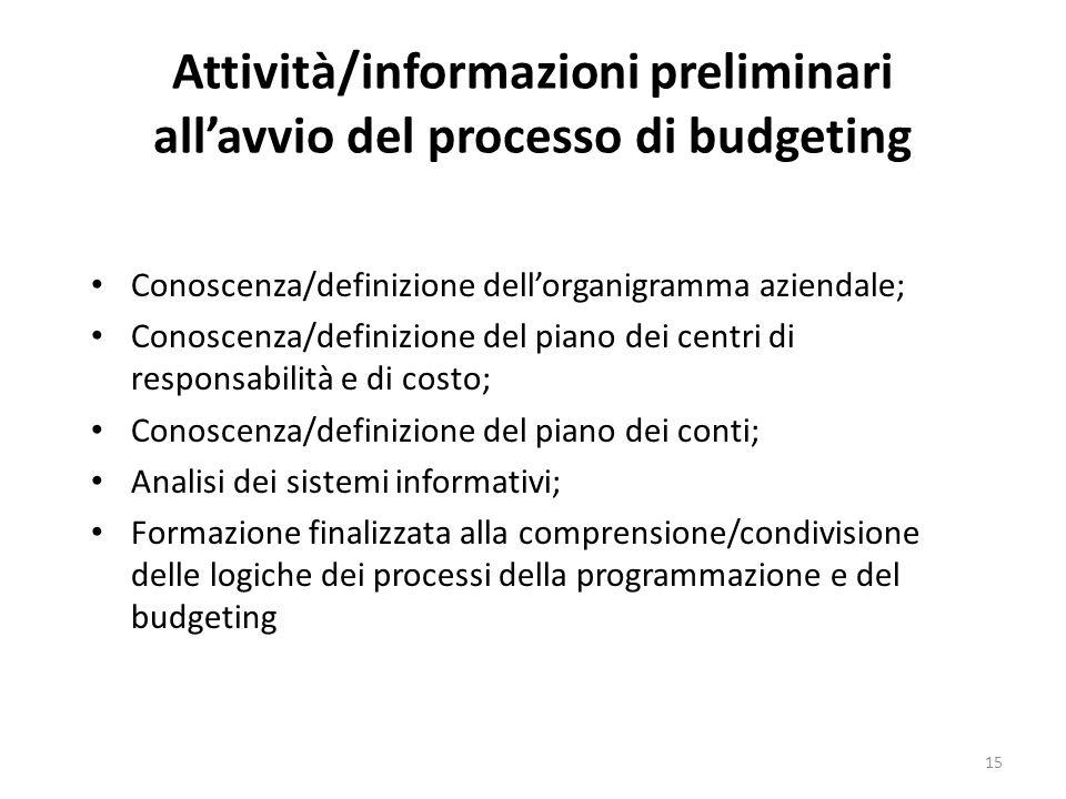 Attività/informazioni preliminari all'avvio del processo di budgeting