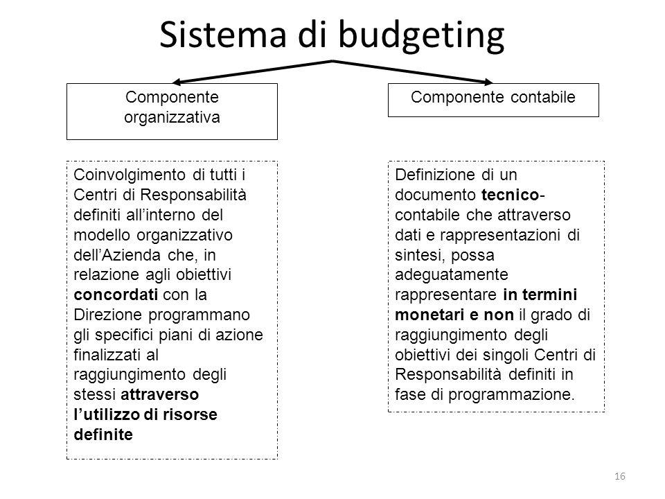 Componente organizzativa