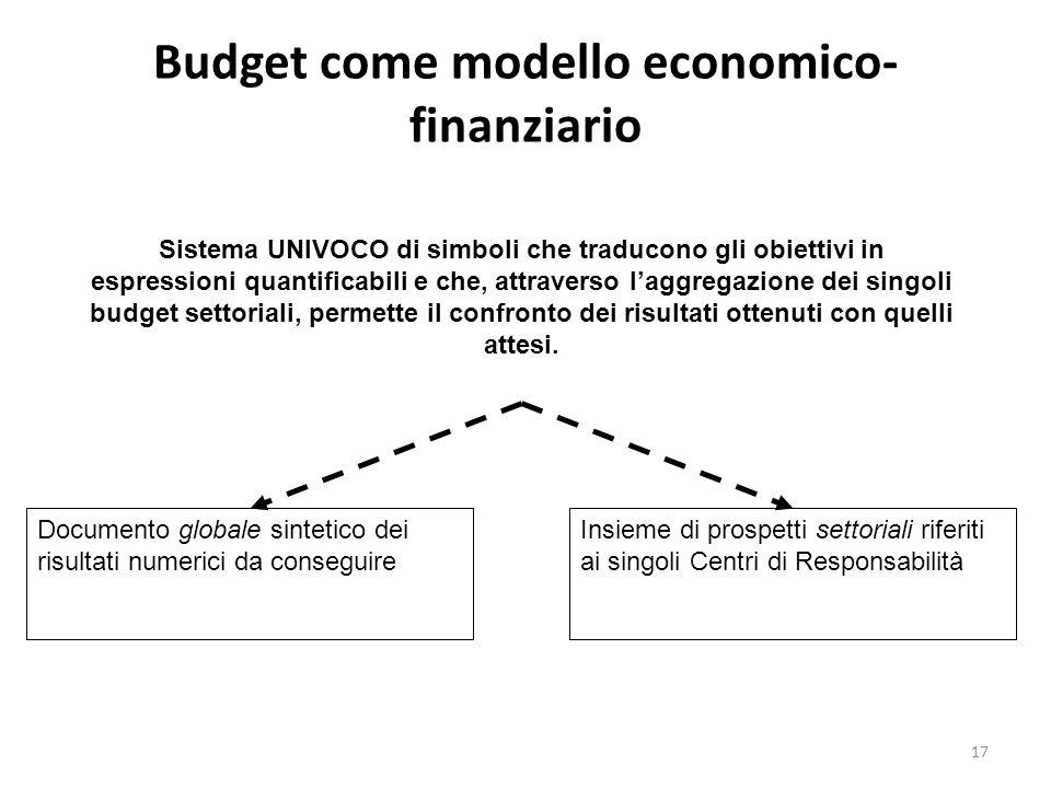 Budget come modello economico-finanziario