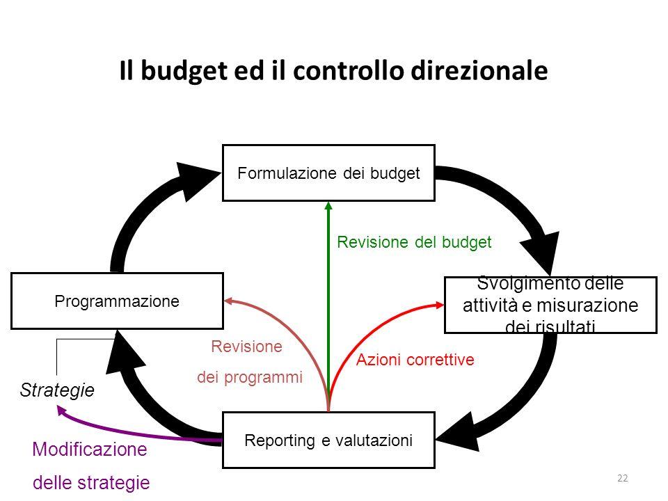 Il budget ed il controllo direzionale
