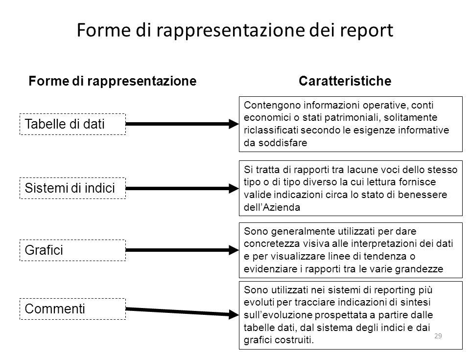 Forme di rappresentazione dei report