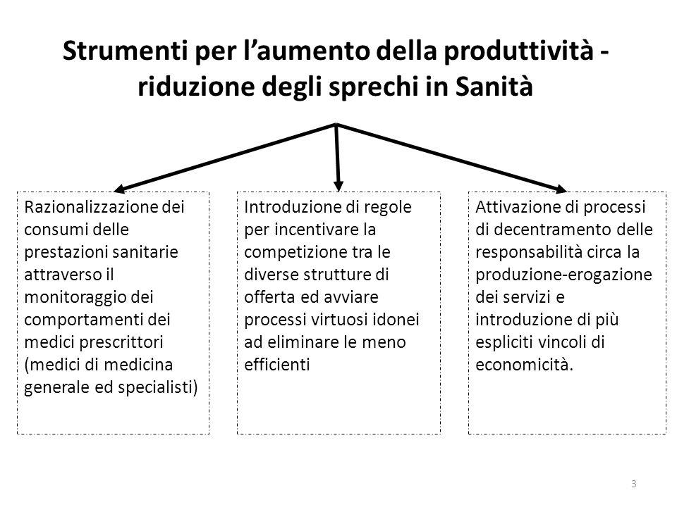 Strumenti per l'aumento della produttività - riduzione degli sprechi in Sanità