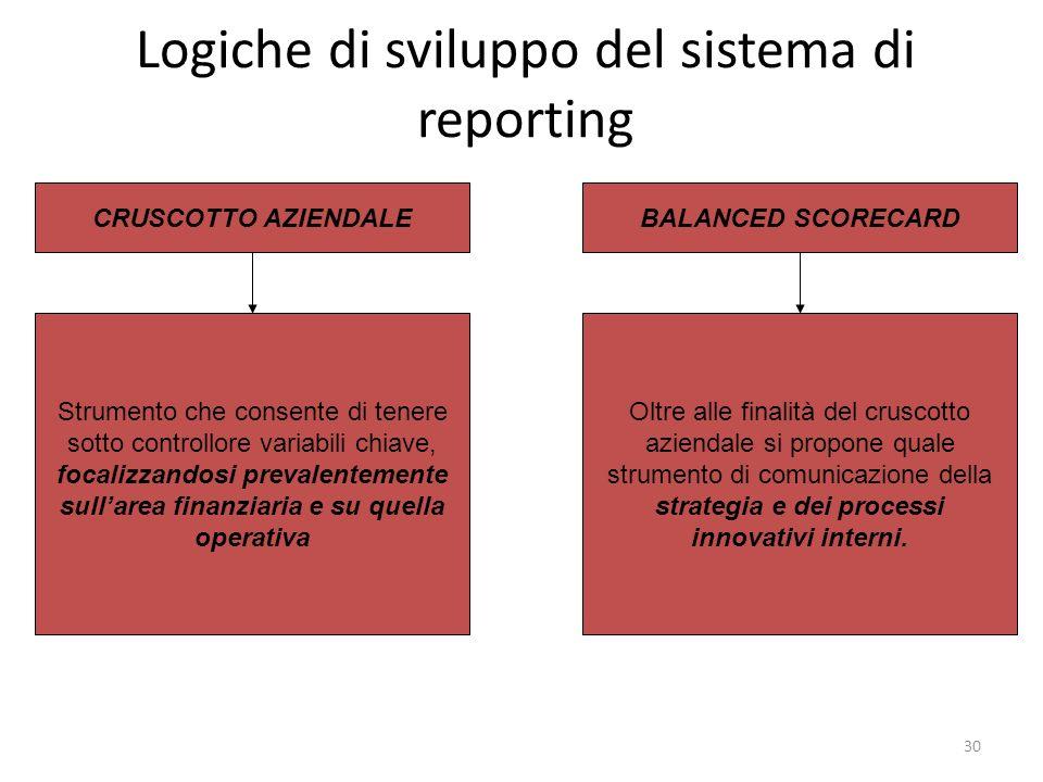 Logiche di sviluppo del sistema di reporting
