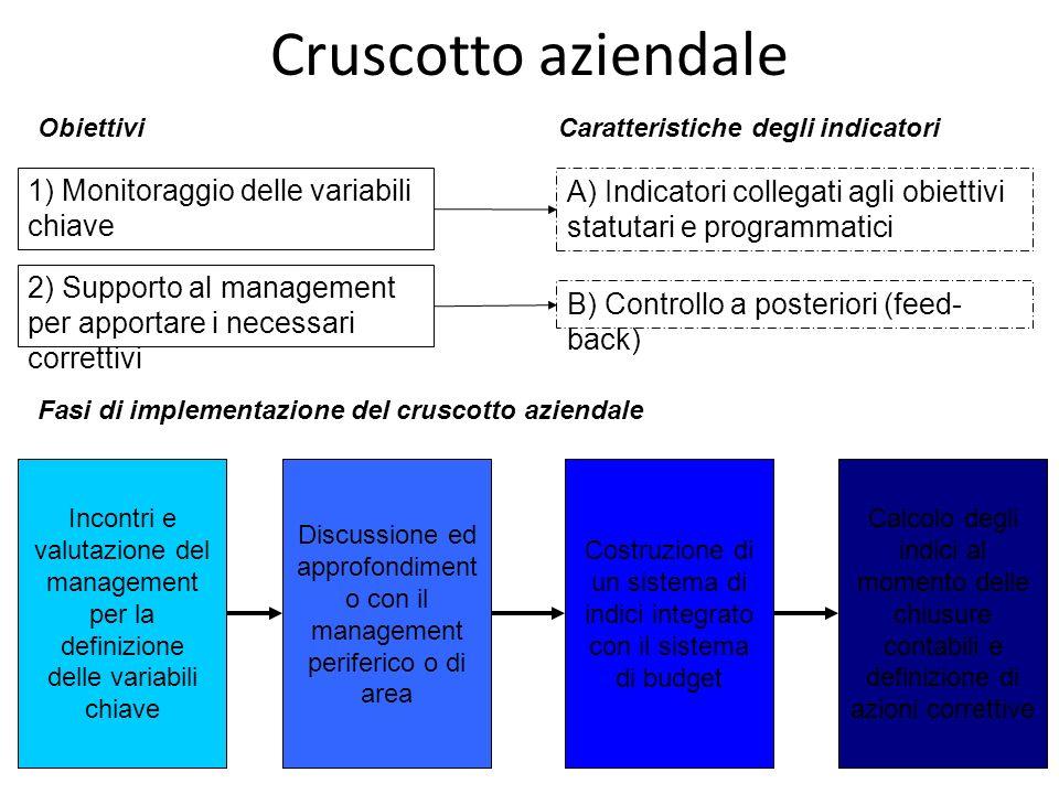 Cruscotto aziendale 1) Monitoraggio delle variabili chiave