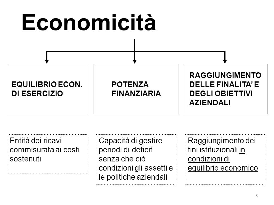 Economicità EQUILIBRIO ECON. DI ESERCIZIO POTENZA FINANZIARIA