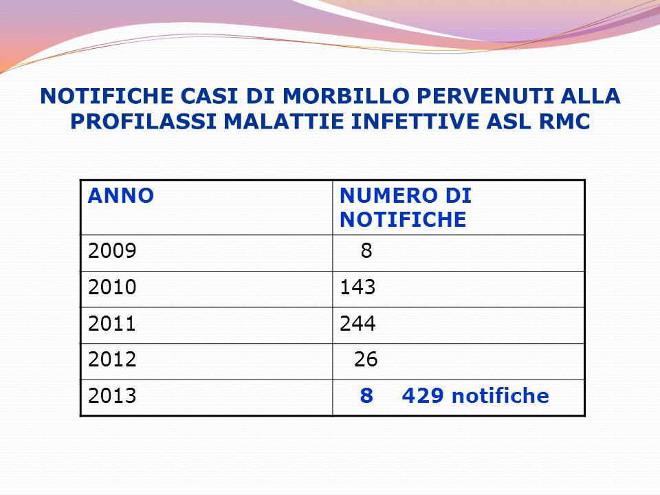 NOTIFICHE CASI DI MORBILLO PERVENUTI ALLA PROFILASSI MALATTIE INFETTIVE ASL RMC