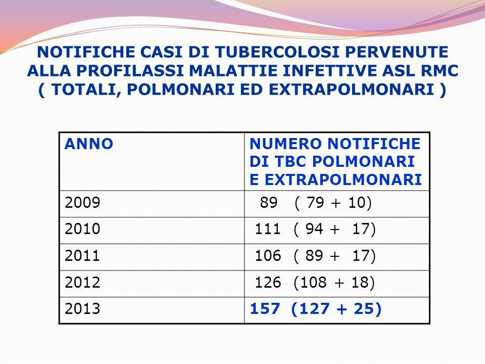 NOTIFICHE CASI DI TUBERCOLOSI PERVENUTE ALLA PROFILASSI MALATTIE INFETTIVE ASL RMC ( TOTALI, POLMONARI ED EXTRAPOLMONARI )