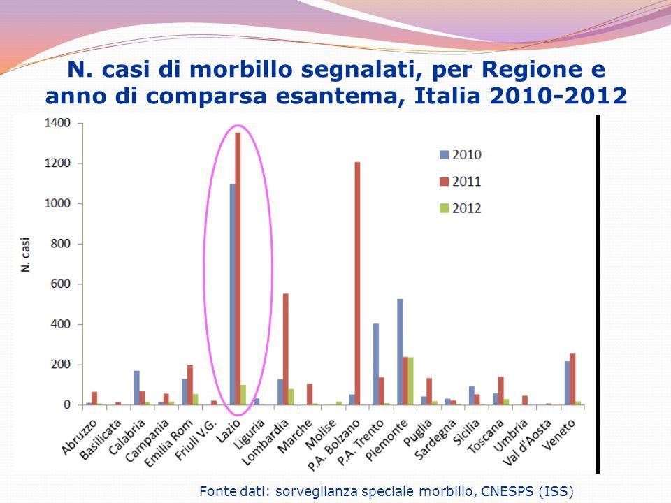 N. casi di morbillo segnalati, per Regione e anno di comparsa esantema, Italia 2010-2012
