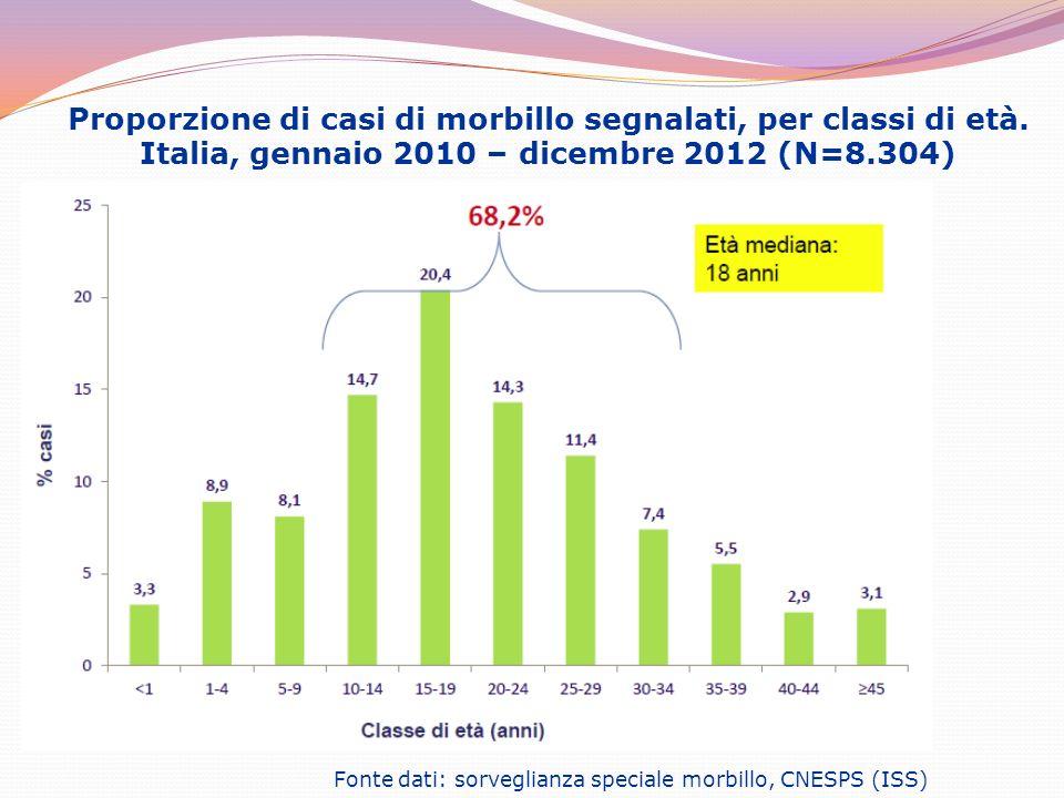 Proporzione di casi di morbillo segnalati, per classi di età