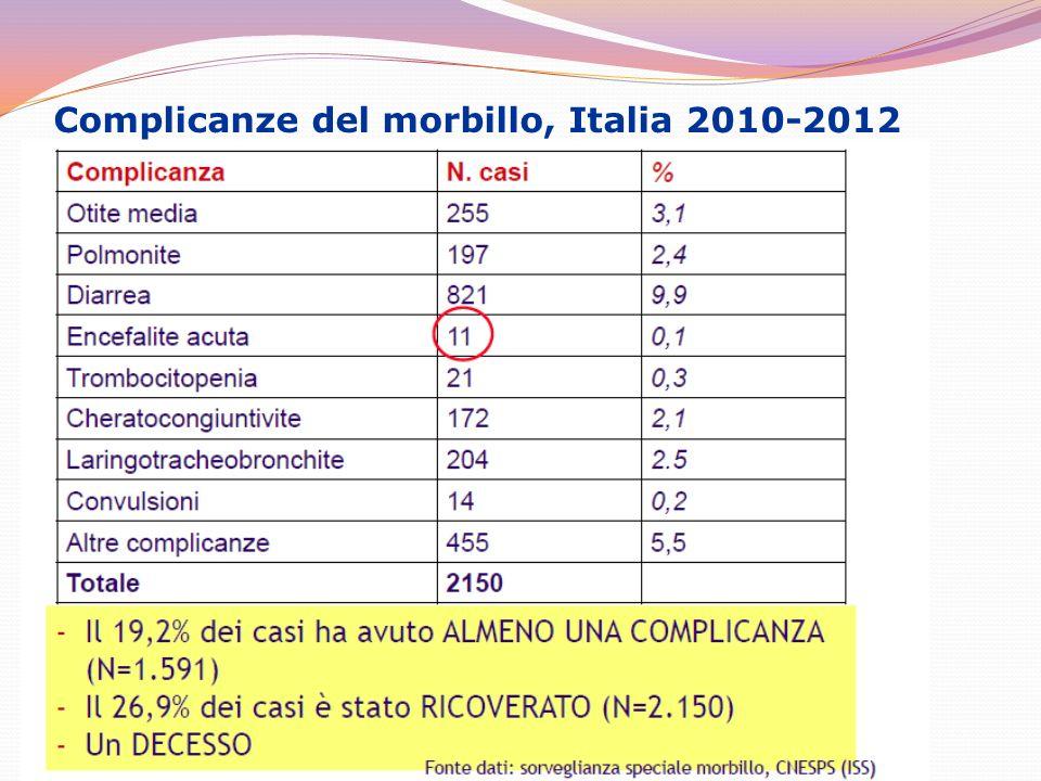 Complicanze del morbillo, Italia 2010-2012