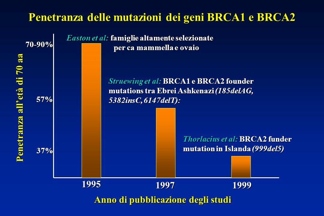 Penetranza delle mutazioni dei geni BRCA1 e BRCA2