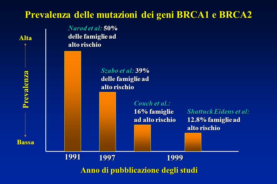 Prevalenza delle mutazioni dei geni BRCA1 e BRCA2
