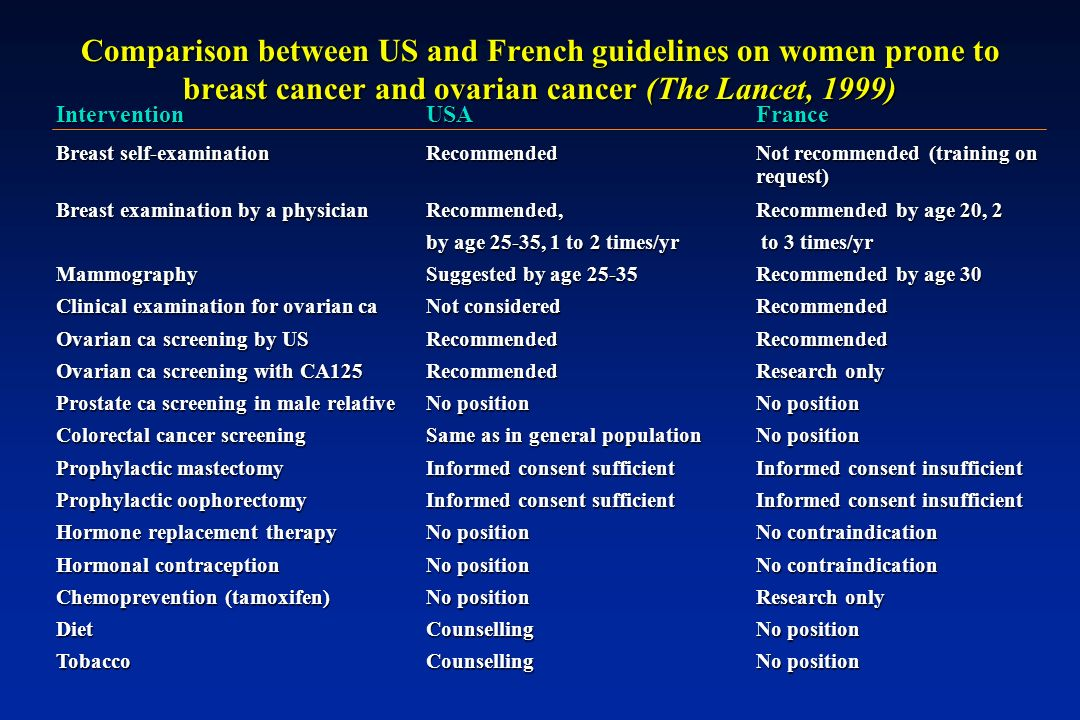 Comparison between US and French guidelines on women prone to breast cancer and ovarian cancer (The Lancet, 1999)