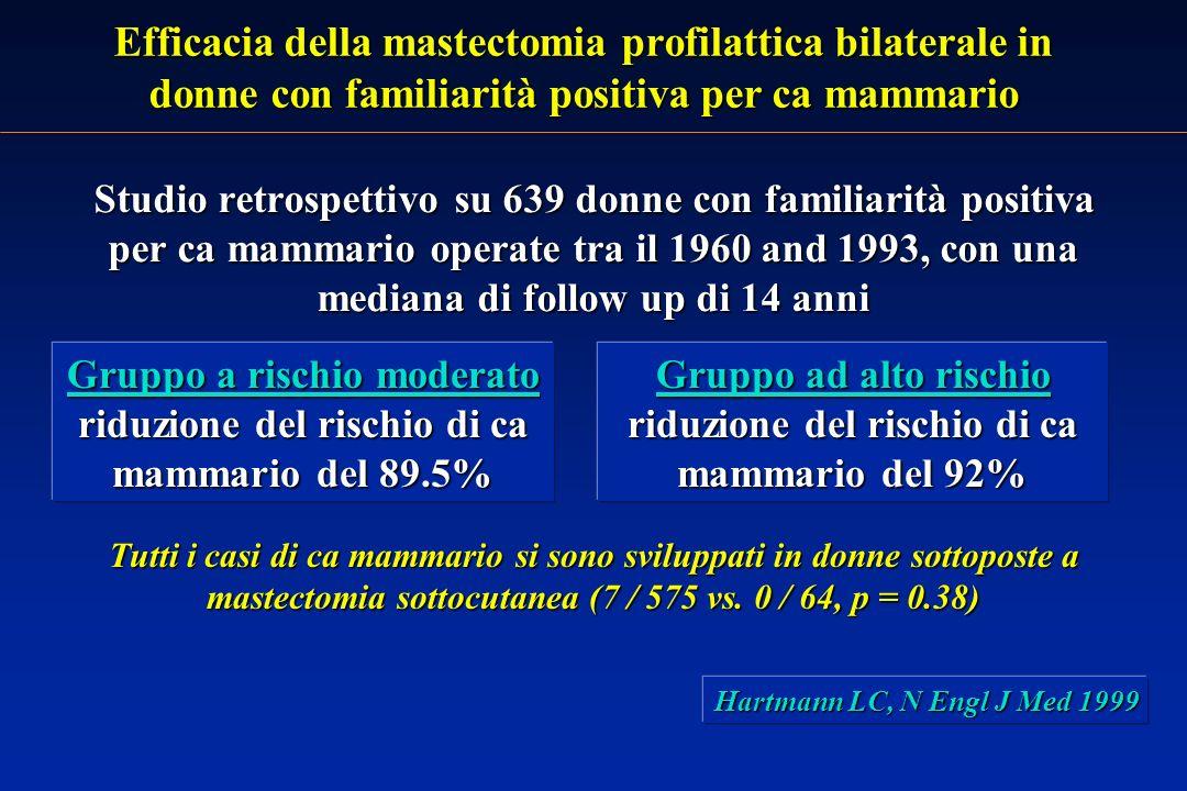 Efficacia della mastectomia profilattica bilaterale in donne con familiarità positiva per ca mammario
