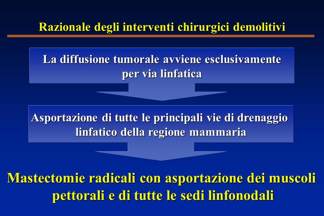 Razionale degli interventi chirurgici demolitivi