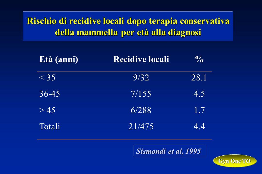 Rischio di recidive locali dopo terapia conservativa della mammella per età alla diagnosi