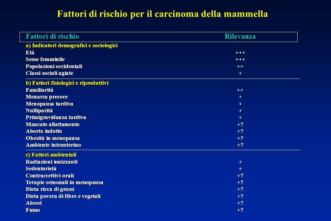 Fattori di rischio per il carcinoma della mammella