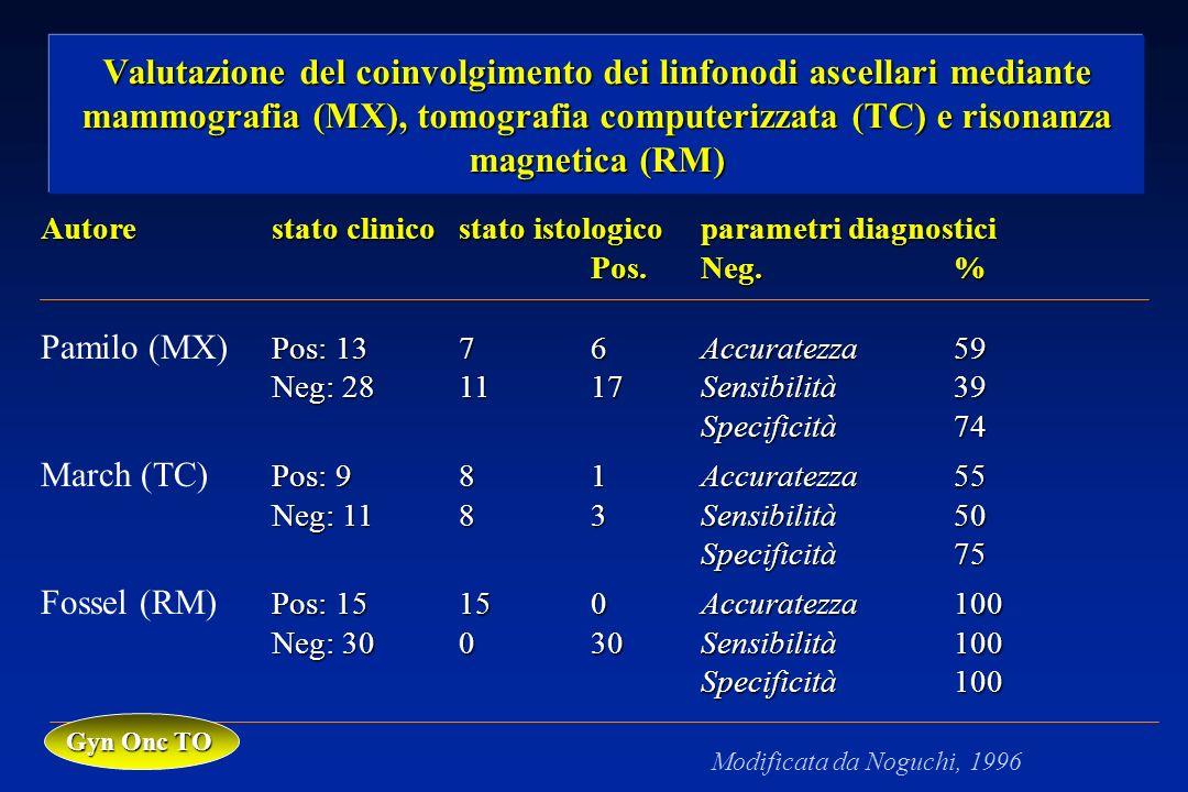 Valutazione del coinvolgimento dei linfonodi ascellari mediante mammografia (MX), tomografia computerizzata (TC) e risonanza magnetica (RM)