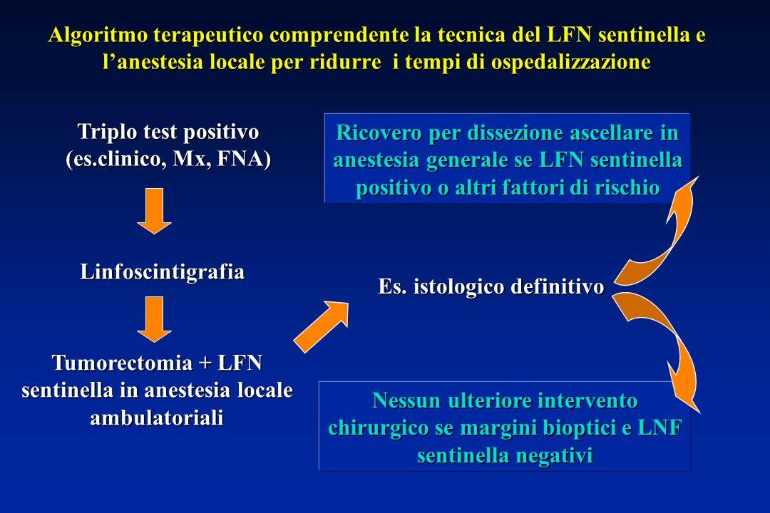Triplo test positivo (es.clinico, Mx, FNA)