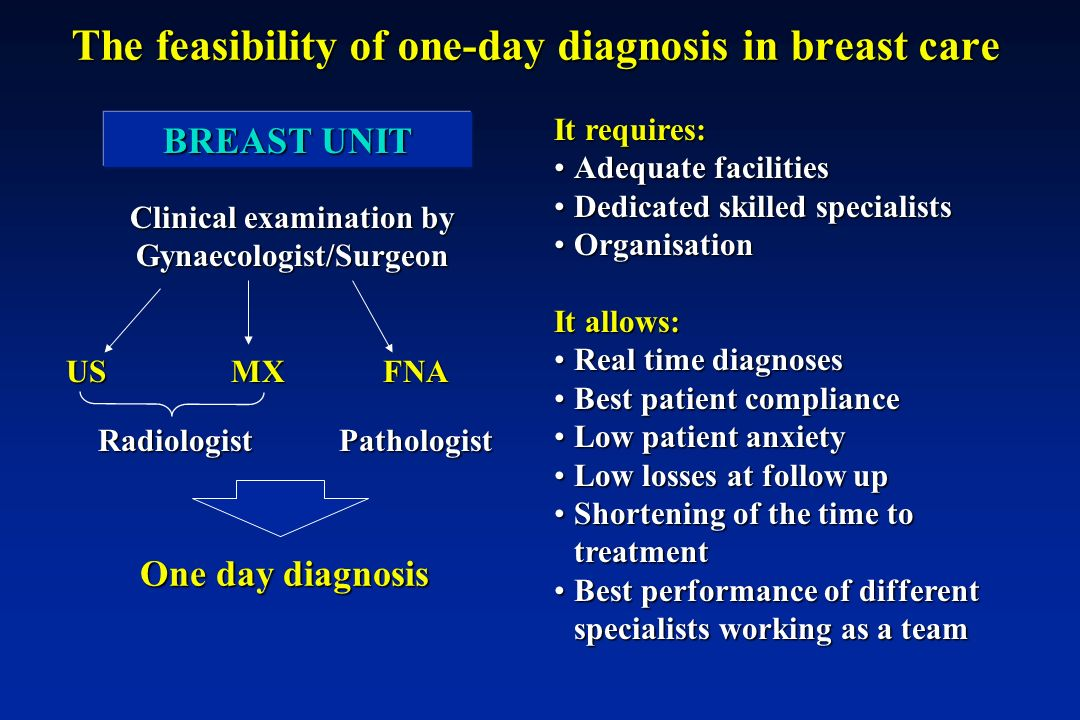 The feasibility of one-day diagnosis in breast care