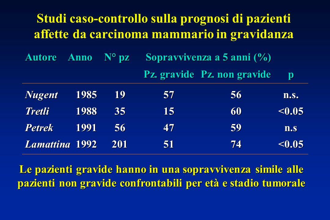 Studi caso-controllo sulla prognosi di pazienti affette da carcinoma mammario in gravidanza