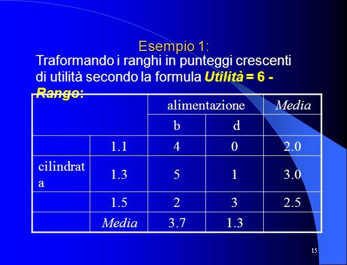 Esempio 1: Traformando i ranghi in punteggi crescenti di utilità secondo la formula Utilità = 6 - Rango: