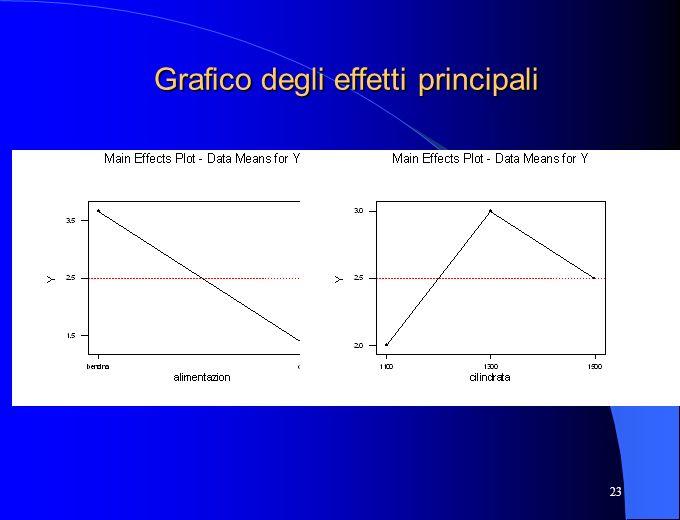 Grafico degli effetti principali