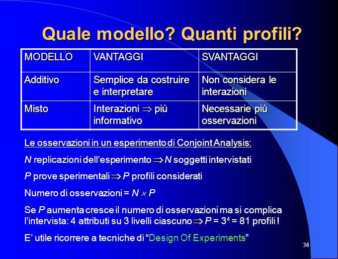Quale modello Quanti profili