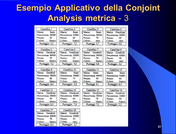 Esempio Applicativo della Conjoint Analysis metrica - 3