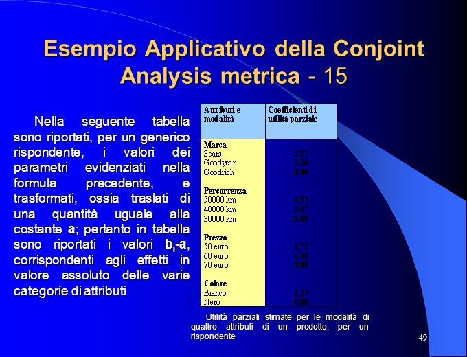Esempio Applicativo della Conjoint Analysis metrica - 15