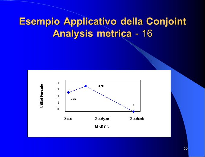 Esempio Applicativo della Conjoint Analysis metrica - 16