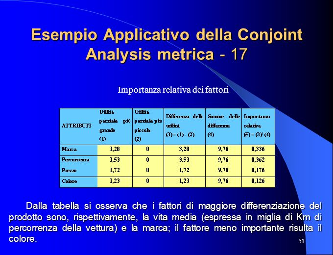Esempio Applicativo della Conjoint Analysis metrica - 17