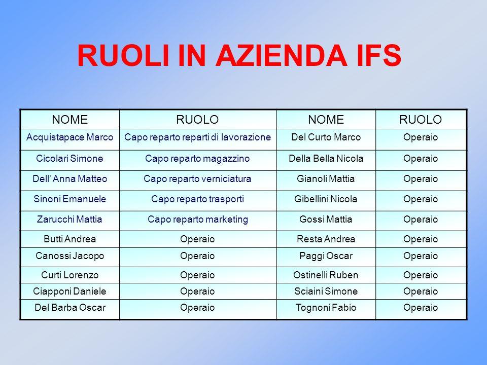 RUOLI IN AZIENDA IFS NOME RUOLO Acquistapace Marco