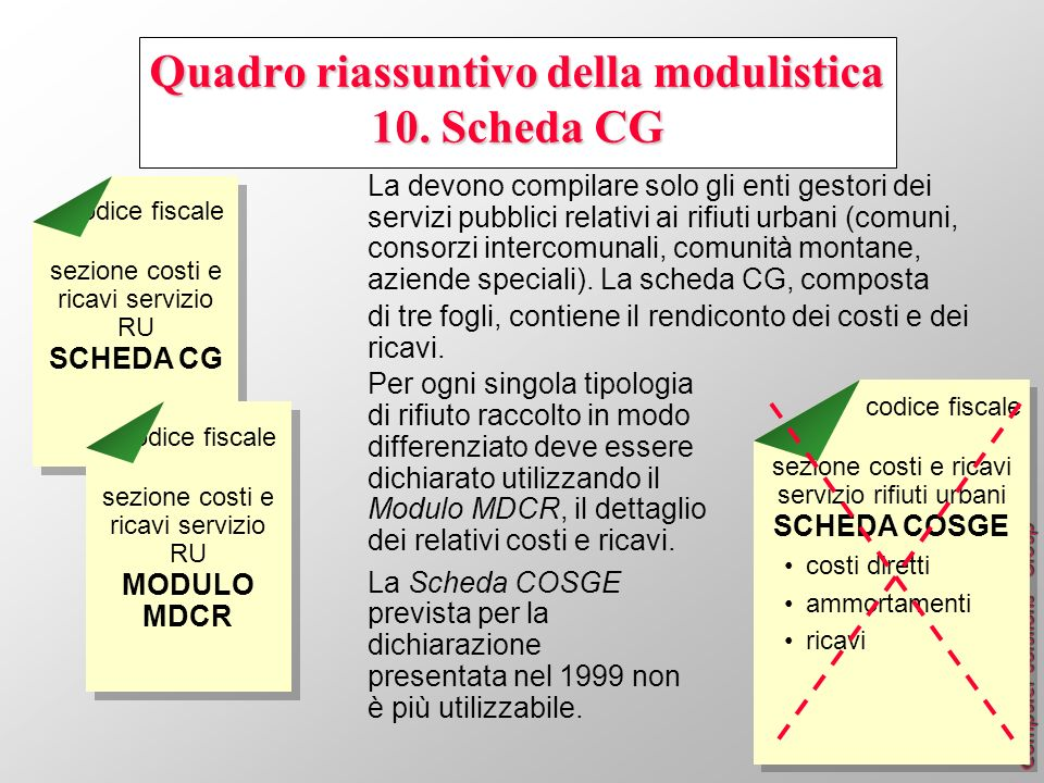 Quadro riassuntivo della modulistica 10. Scheda CG