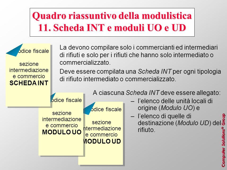 Quadro riassuntivo della modulistica 11. Scheda INT e moduli UO e UD