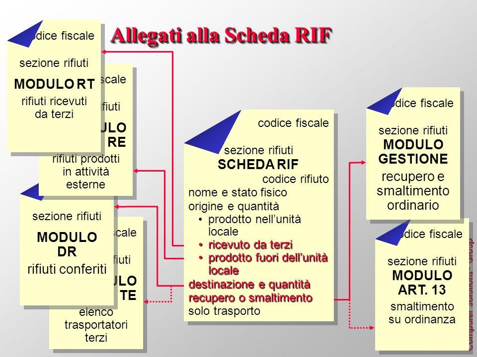Allegati alla Scheda RIF