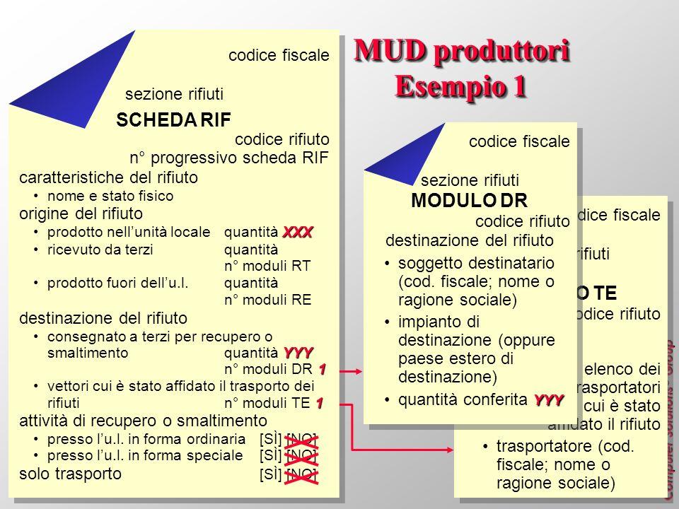 MUD produttori Esempio 1