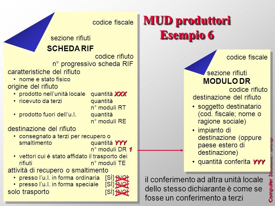 MUD produttori Esempio 6