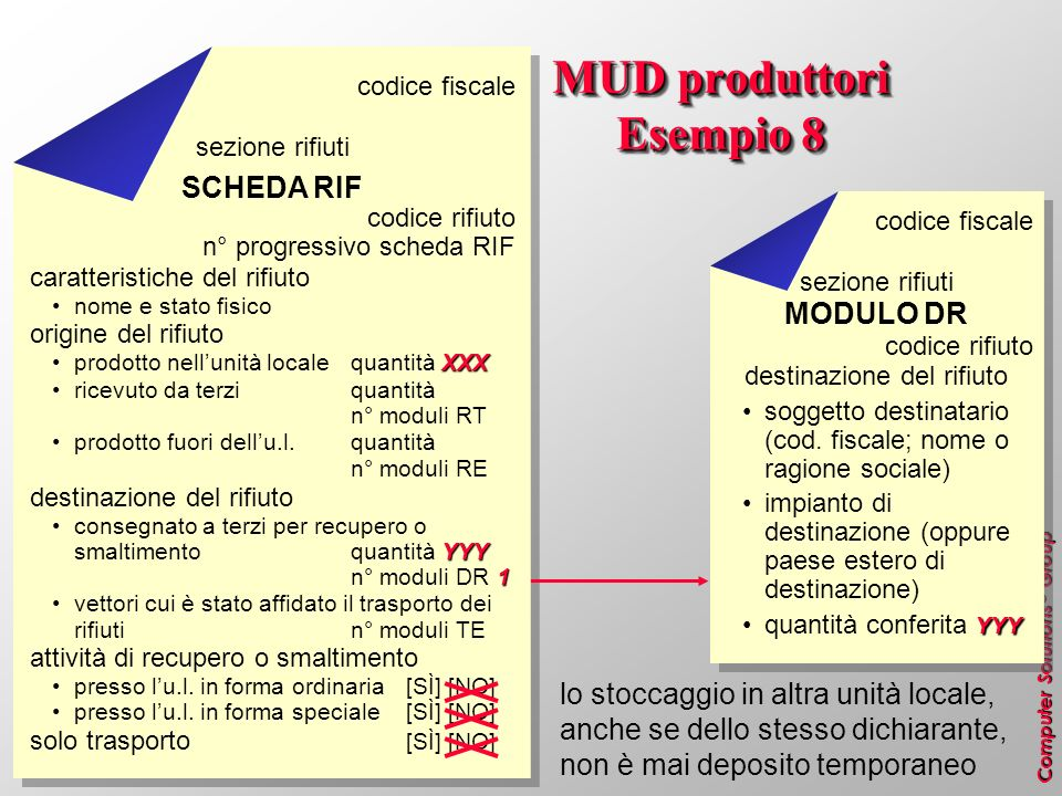 MUD produttori Esempio 8